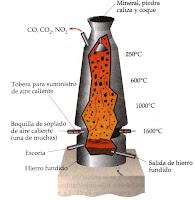 Esquema de un alto horno