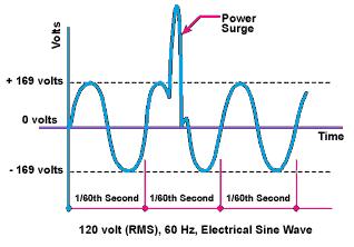 surge voltage or impulse voltage