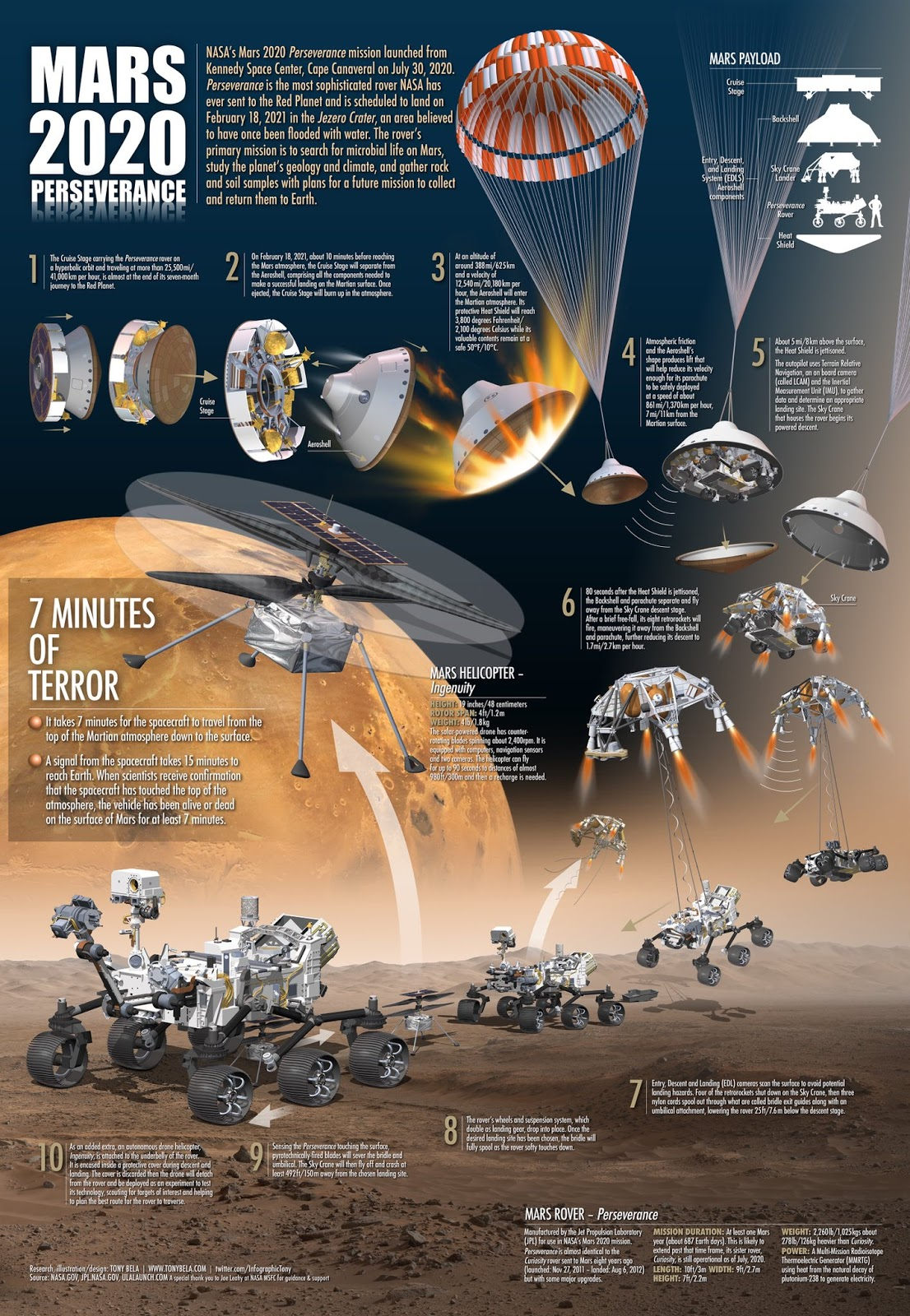 NASA Mars 2020 Perseverance rover landing sequence infographic by Tony Bela