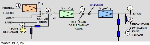 Gambar 6.65: Diagram Blok Sistem Penguat Stereo
