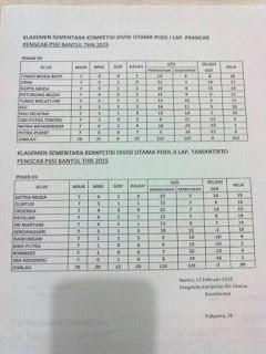 Hasil Klasemen Pekan 7 Kompetisi Pengcab Bantul 2016