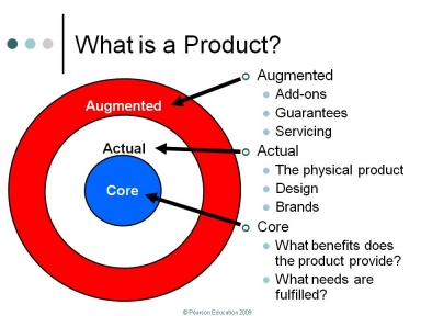 Core Actual And Augmented Product