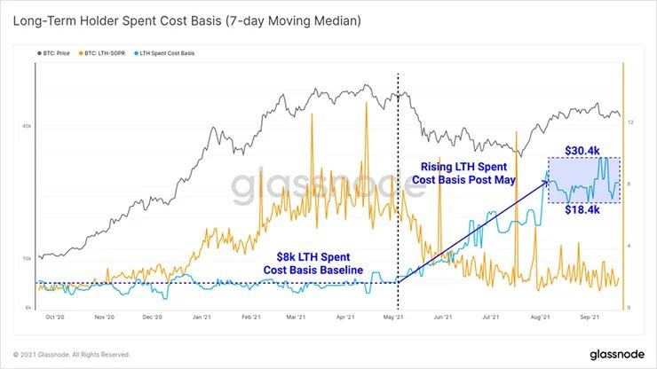 Диаграмма инструментария стоимости LTH