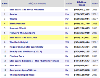 Top-15 All Time Domestic Box Office Hits