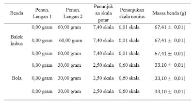 Laporan Praktikum Pengukuran Dan Ketidakpastian Fisika Dasar 1 Thinks Physics