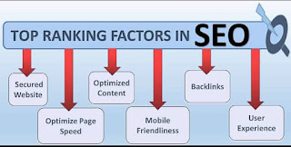 SEO For Beginners: How To Rank Your Website On Google First Page 1