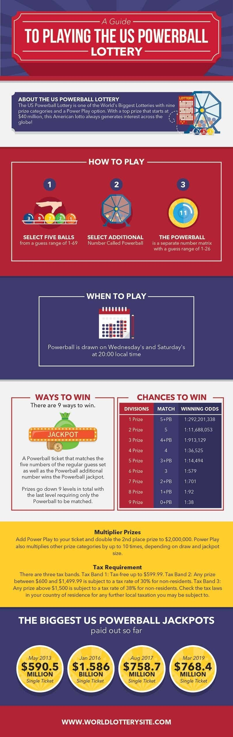 A Guide to Playing the US Powerball Lottery #infographic