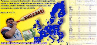 Câți angajați publici are România și cu cât îi plătește, comparativ cu celelalte state membre UE