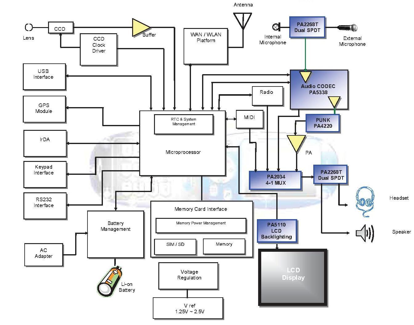 Mobile Phone Block Diagram  Computer Knowledge Blog