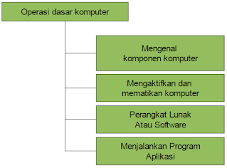 peta konsep operasi dasar komputer