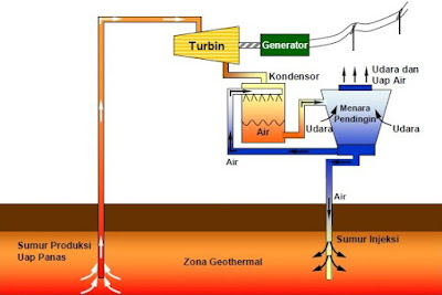sistem-kerja-pembangkit-listrik-tenaga-panas-bumi