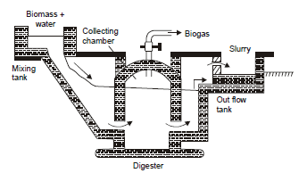 Biogas Plants Of Simple Design further Fixed Dome Type Digester also Economical Midium Size Biogas Plant in addition Biogas in addition Engineering. on biogas in a dome