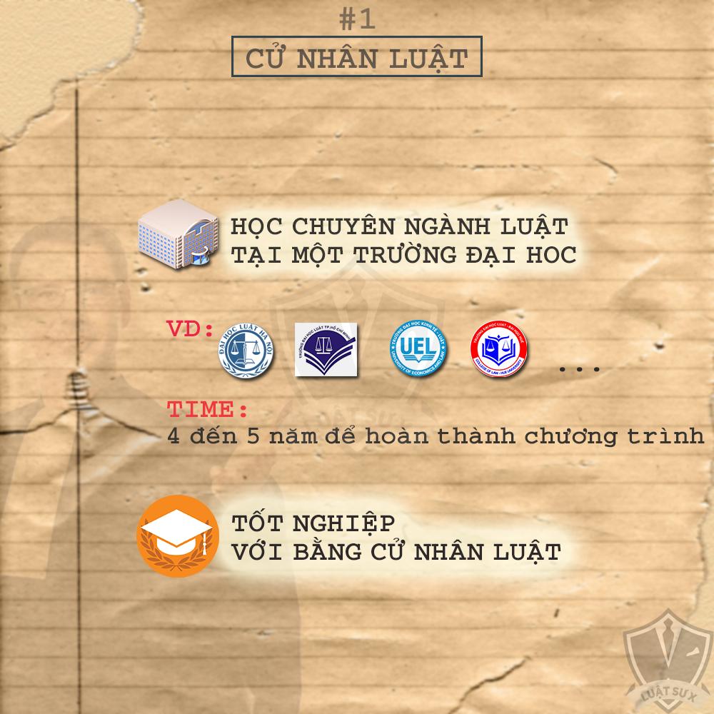 Các bước  để trở thành luật sư ở Việt Nam 2