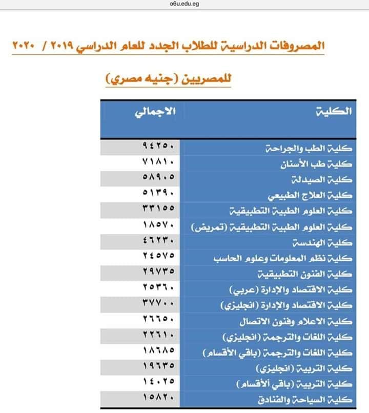 أسعار صيدلة في الجامعات الخاصة للعام الدراسي الجديد ٢٠١٩ /٢٠٢٠ 0%2B%25284%2529