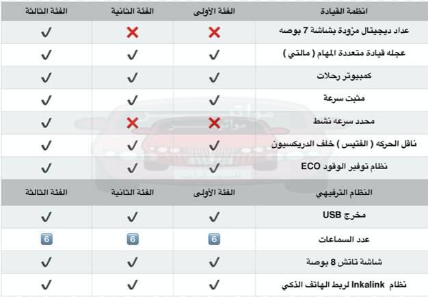 التجهيزات الداخلية والخارجية في MG6 وشرح لانظمة الامان بها واداء الموتور ومقارنه بين فئاتها