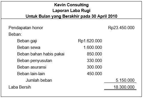 Laporan keuangan untuk Kevin Consulting_