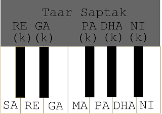 Taar Saptak How to read the harmonium notes in classical style