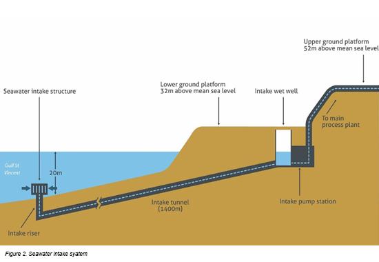 Seawater Intake System