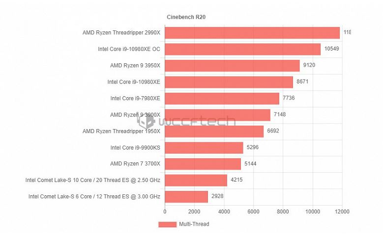 The first tests of a ten-core Intel processor on a new socket