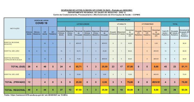 Taxa de ocupação dos leitos de UTI adulto, 57,50% para o SUS e 75% para o particular,  apenas 17 leitos vagos para o Vale do Ribeira  (26/02)