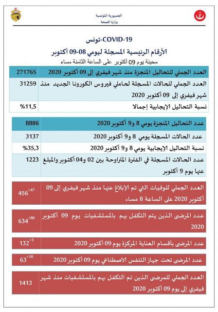 Tunisie urgente: 3137 nouveaux cas de Covid-19 et 47 décès en 48 heures