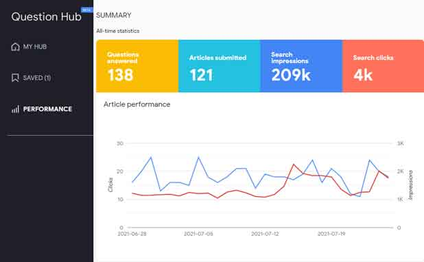 Google Question Hub Se Blog Par Traffic Kaise Laye