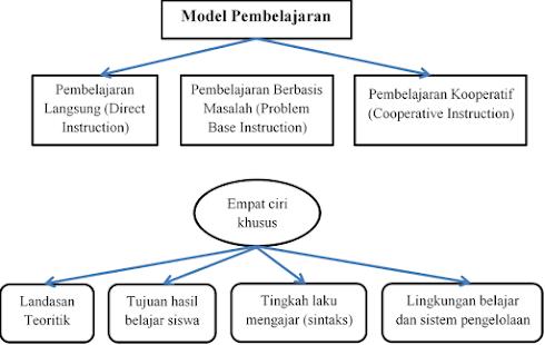 Model Pembelajaran Beserta Sintaksnya