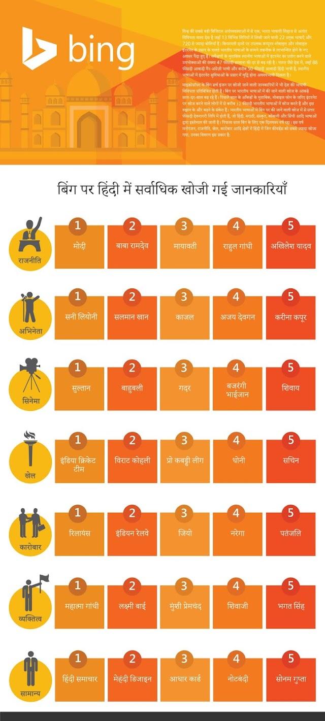 हिंदी में बिंग सर्च में सबसे ज्यादा खोजी जाने वाली चींज़े