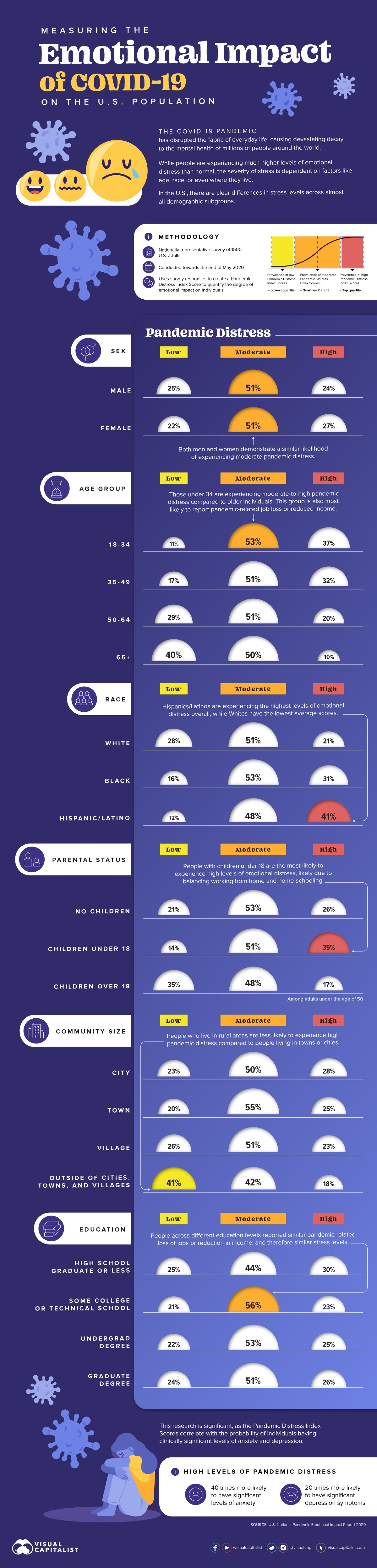 Measuring the Emotional Impact of COVID-19 on the U.S. Population #infographic