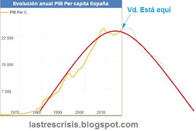 Diez años de crisis económica