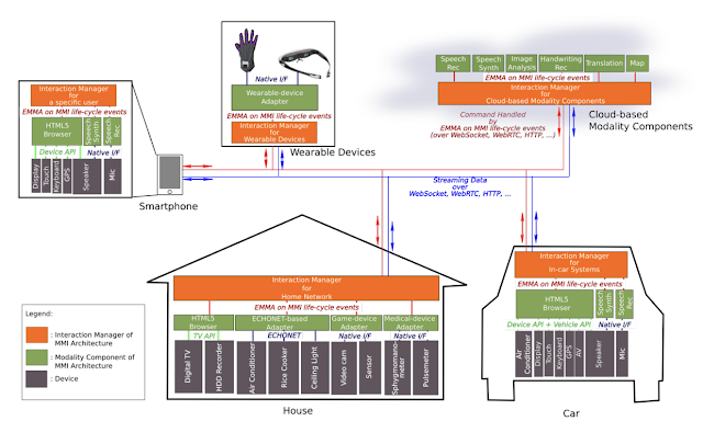 Multimodal interaction Ecosystem