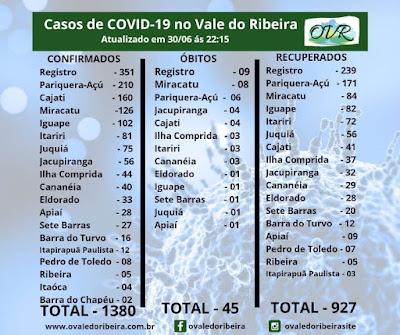 Vale do Ribeira soma 1380 casos positivos, 927 recuperados e 45 mortes do Coronavírus - Covid-19