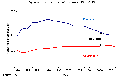 Viable Opposition: Syria - An oil producing nation?