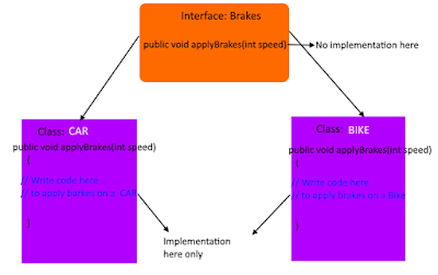 interfaces in java