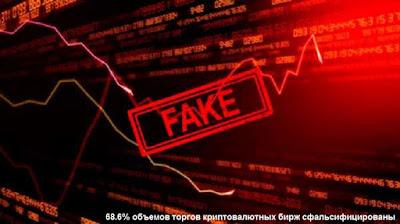 68.6% объемов торгов криптовалютных бирж сфальсифицированы