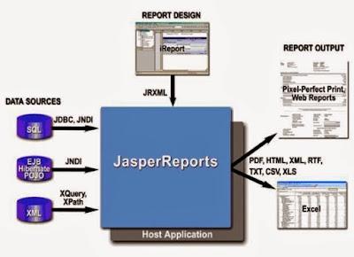 Kelas Informatika - Membuat Aplikasi iReport Sederhana Menggunakan Java Netbeans dan PostgreSQL