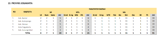 Jumlah Kuota Program PKB Guru Madrasah setiap Kabupaten di Provinsi Jogjakarta