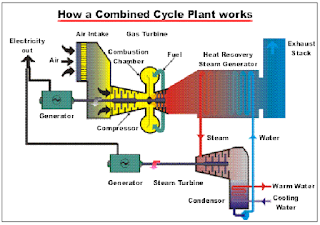 Prinsip Kerja Combined Cycle