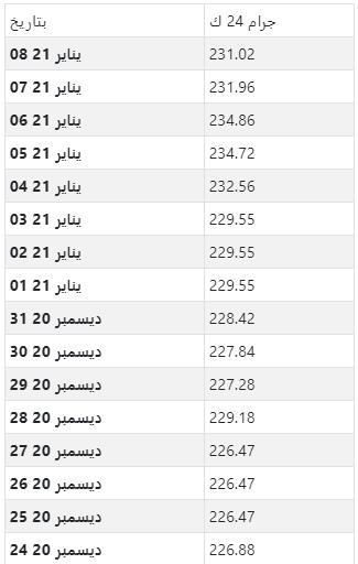 أسعار الذهب اليومية بالدرهم الإماراتي لكل جرام عيار 24