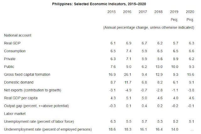 Philippines: Selected Economic Indicators, 2015–2020