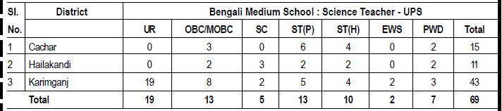 Bengali Medium School : Science Teacher - UPS