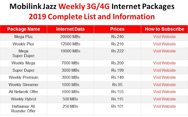 Mobilink Jazz Packages, Mobilink Jazz Weekly Packages, Mobilink Jazz Internet Packages, Mobilink Jazz Weekly Internet Packages, Mobilink Jazz 3G 4G Weekly Internet Packages,