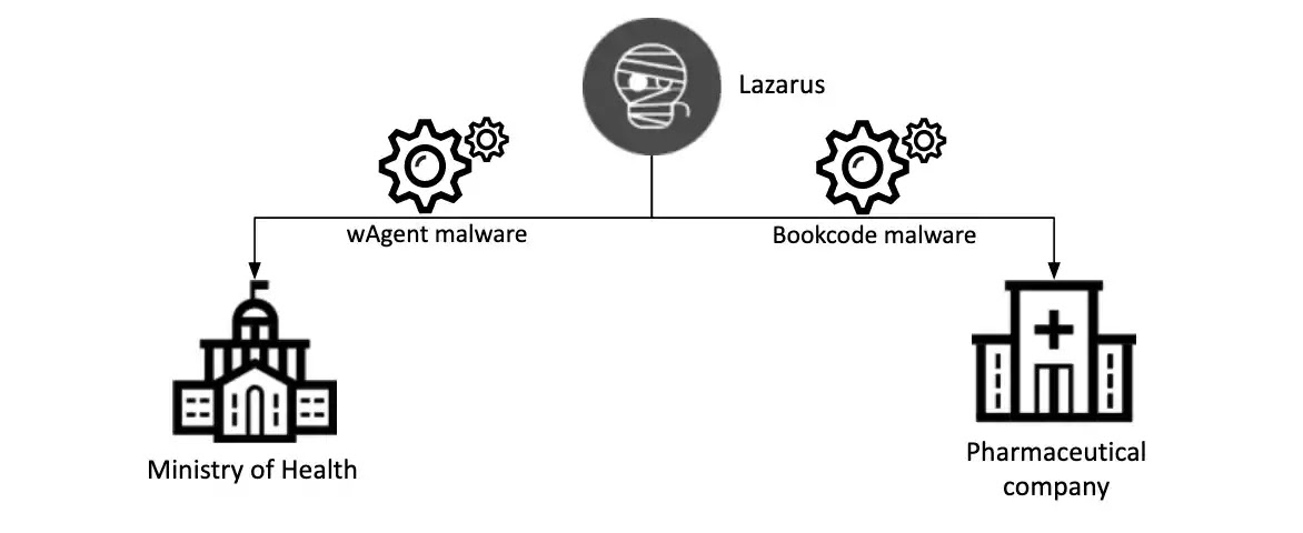 Relationship of recent Lazarus group attack