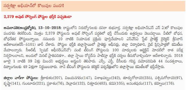 AP SSA Notification 2018 last date, ap ssa jobs recruitment (2019-2020)