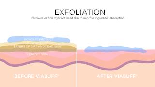 Penyerapan skin care setelah dan sebelum eksfoliasi