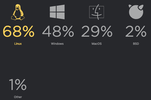 Most used Operating Systems by Python Developers