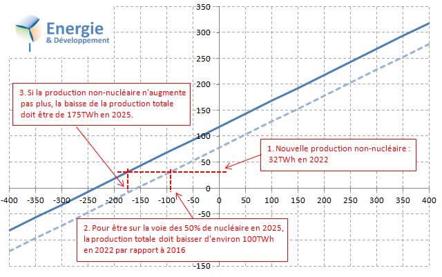 Programme Macron : Quelle baisse de la production électrique est nécessaire pour arriver à 50% de nucléaire