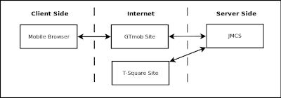 block diagram jquery    813 x 310
