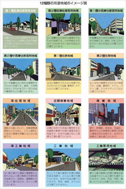 滋賀県彦根市作成 - 12種類の用途地域のイメージ