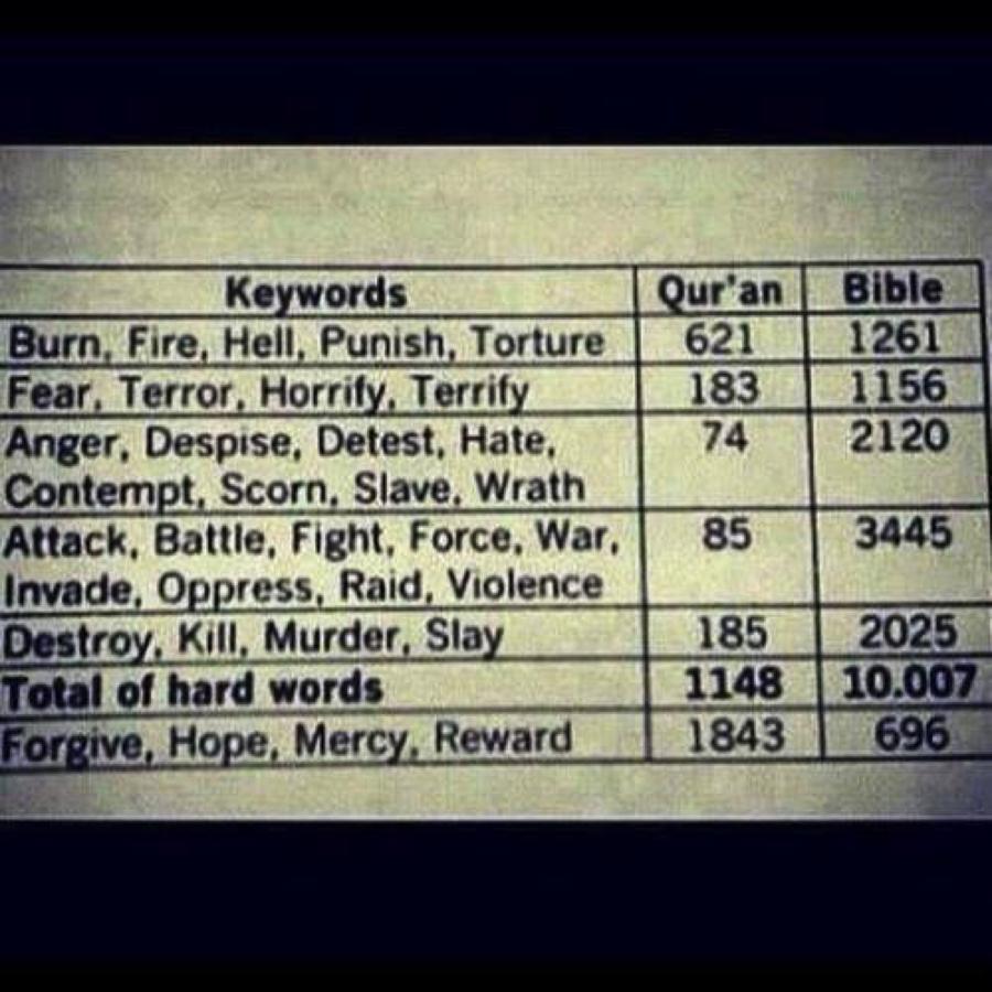Bible Vs Quran Chart - Gambar Islami